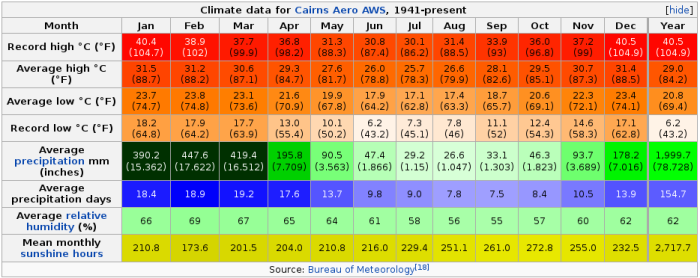 cairns_clima
