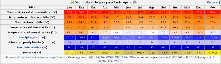 floripa_clima